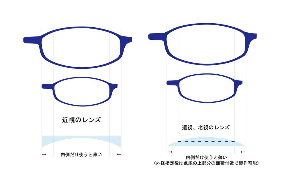 強度近視メガネ選びのコツ